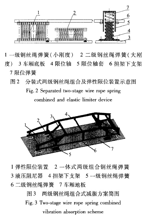 The design of the two-stage steel wire rope vibration reduction ...